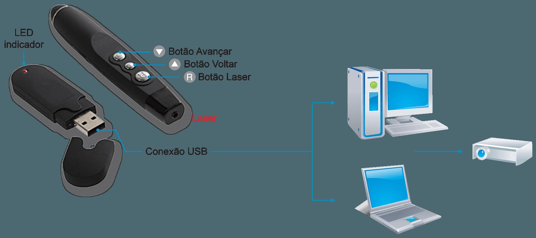 Apresentador com laser