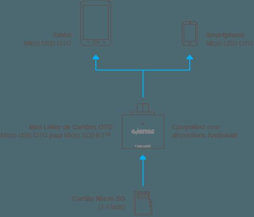 Leitor de Cartão de Memória Micro SD - Para Smartp