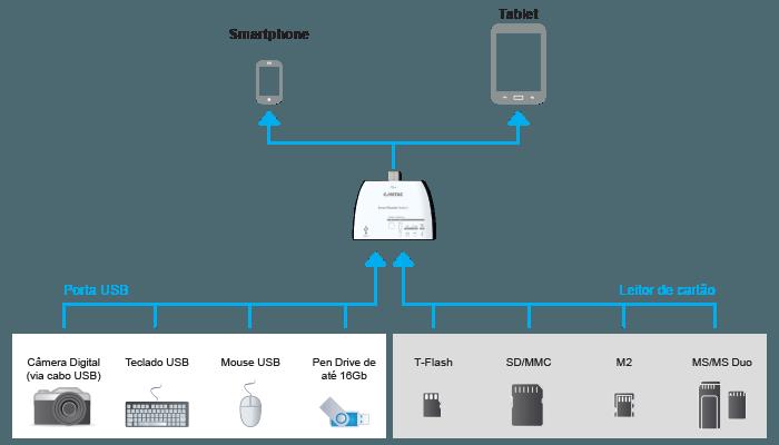 Leitor de Cartao de Memória 4 em 1 - com Mini USB